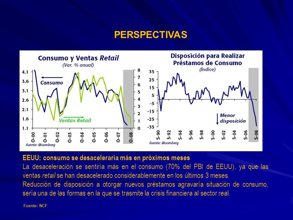 PERSPECTIVAS EEUU: consumo se desaceleraría más en próximos meses