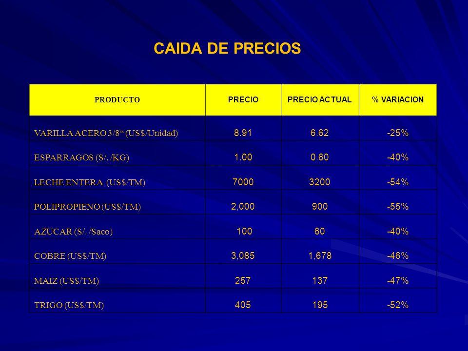 CAIDA DE PRECIOS VARILLA ACERO 3/8 (US$/Unidad) 8.91 6.62 -25%