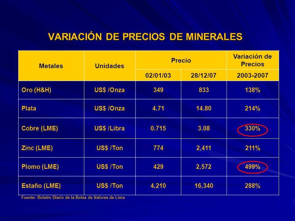 VARIACIÓN DE PRECIOS DE MINERALES