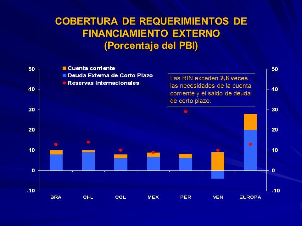 COBERTURA DE REQUERIMIENTOS DE FINANCIAMIENTO EXTERNO (Porcentaje del PBI)