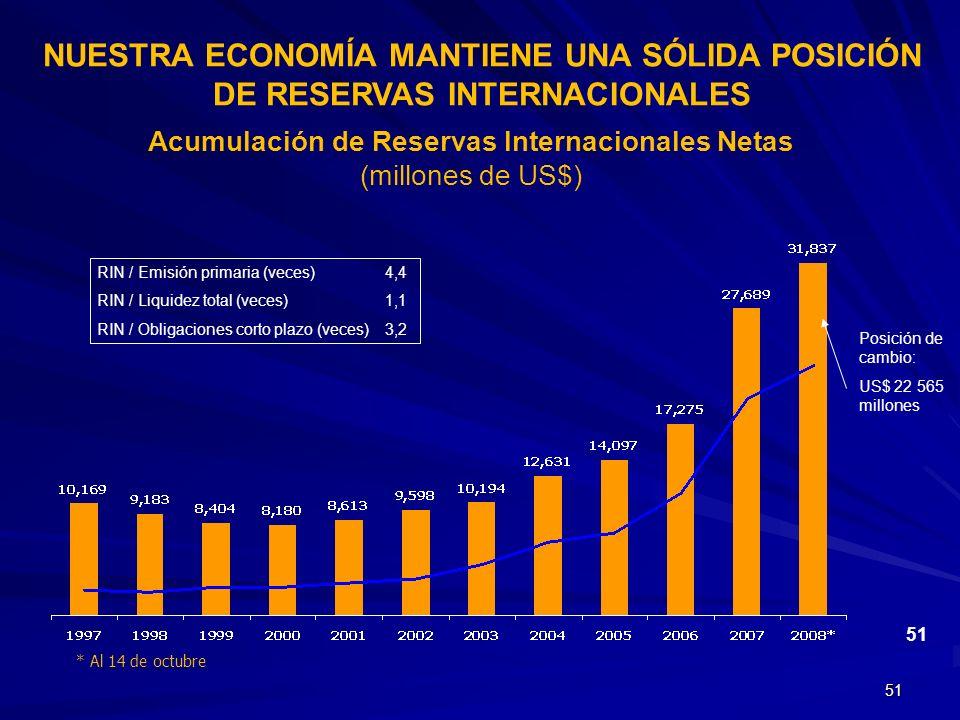 Acumulación de Reservas Internacionales Netas