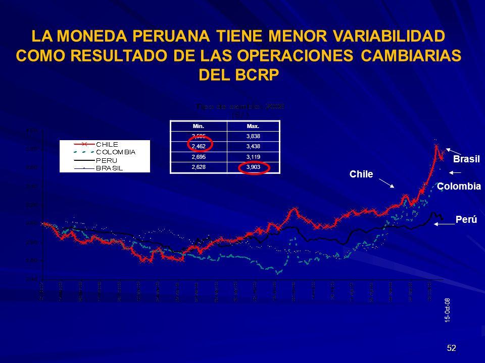 LA MONEDA PERUANA TIENE MENOR VARIABILIDAD COMO RESULTADO DE LAS OPERACIONES CAMBIARIAS DEL BCRP
