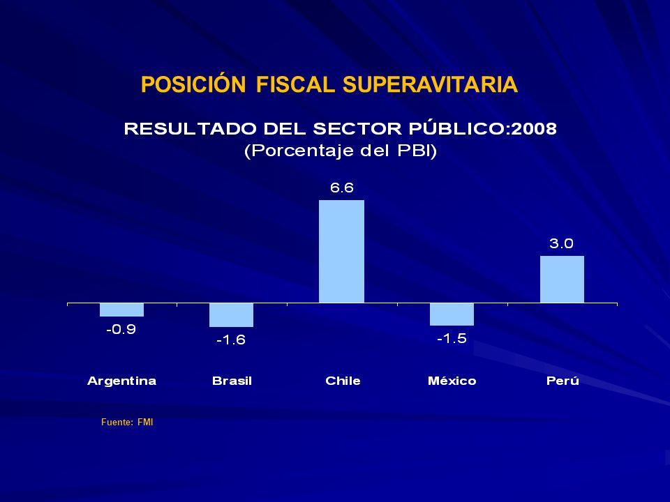 POSICIÓN FISCAL SUPERAVITARIA