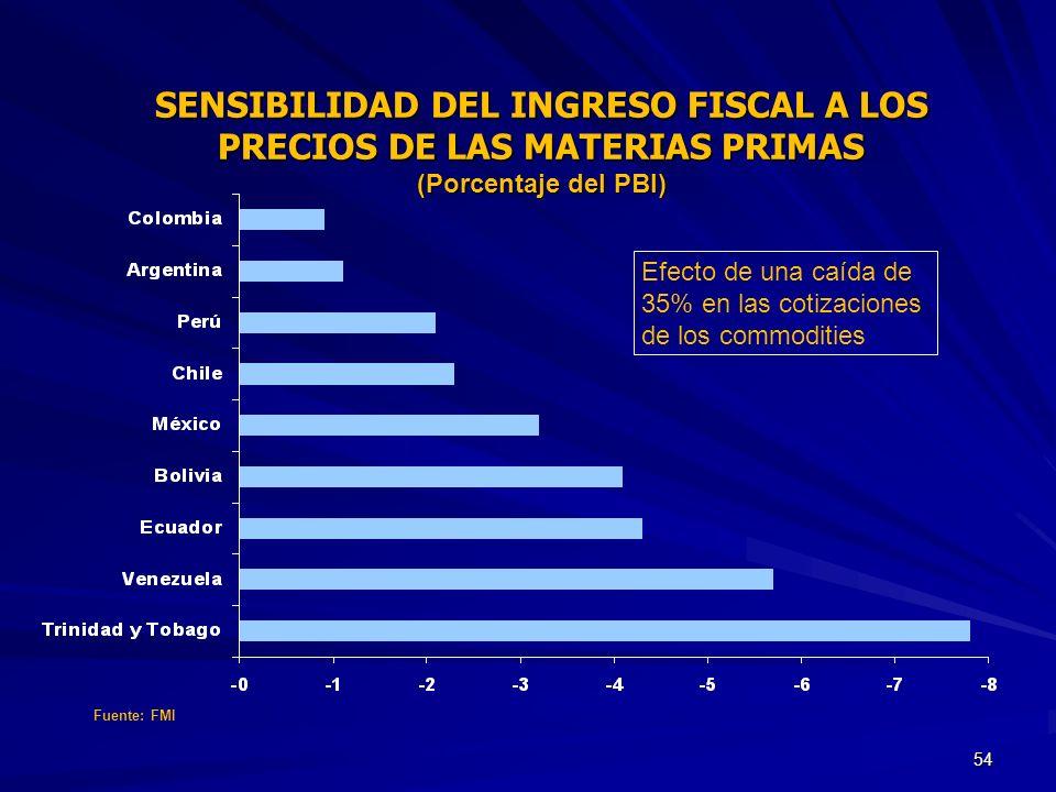 SENSIBILIDAD DEL INGRESO FISCAL A LOS PRECIOS DE LAS MATERIAS PRIMAS (Porcentaje del PBI)