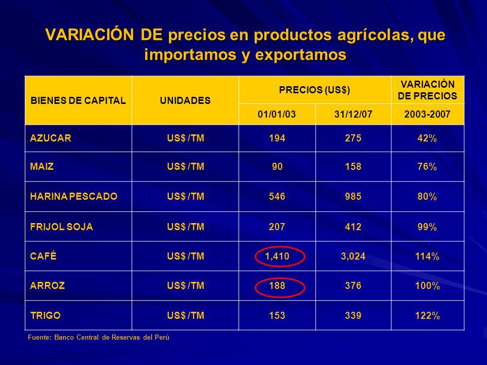 VARIACIÓN DE precios en productos agrícolas, que importamos y exportamos