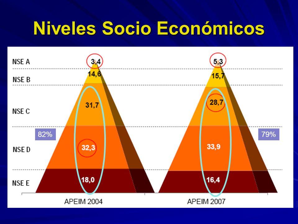 Niveles Socio Económicos