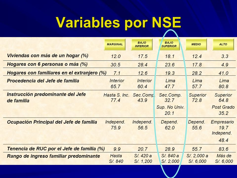 Variables por NSE
