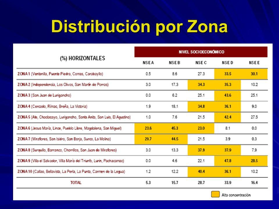 Distribución por Zona