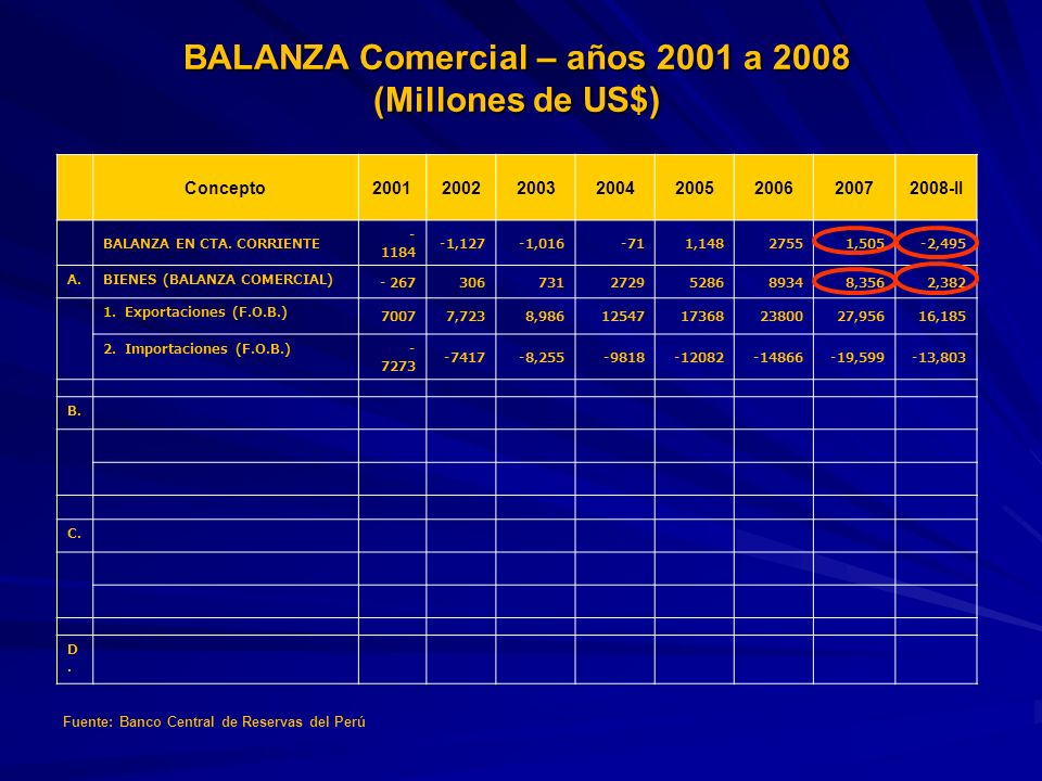 BALANZA Comercial – años 2001 a 2008