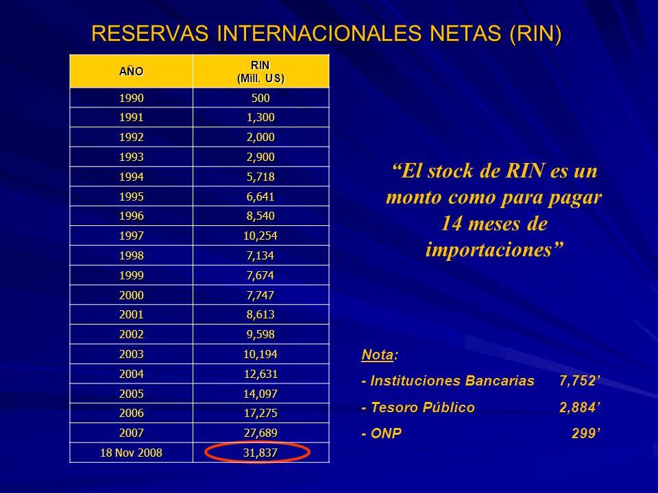 RESERVAS INTERNACIONALES NETAS (RIN)