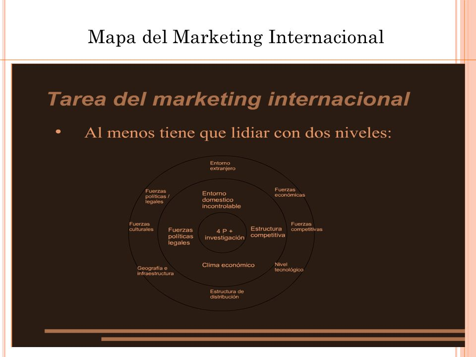 Mapa del Marketing Internacional