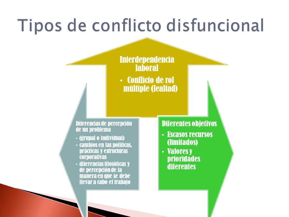 Tipos de conflicto disfuncional