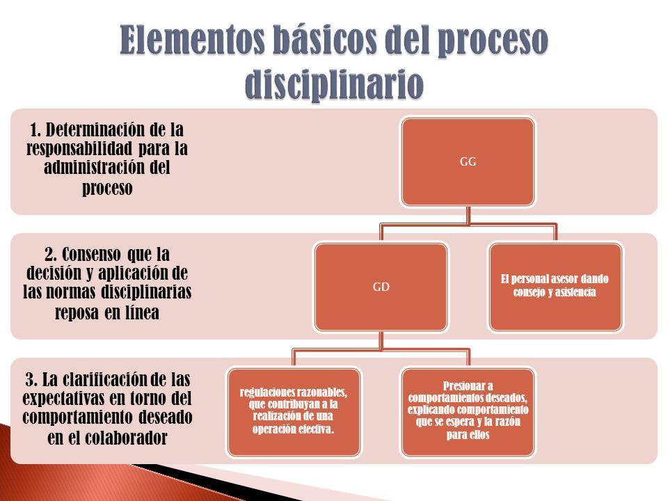 Elementos básicos del proceso disciplinario
