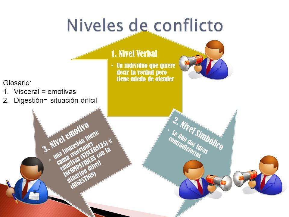 Niveles de conflicto Glosario: Visceral = emotivas