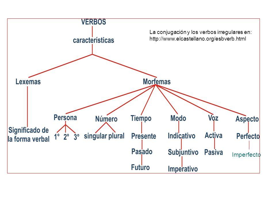 La conjugación y los verbos irregulares en: http://www. elcastellano