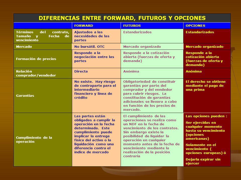DIFERENCIAS ENTRE FORWARD, FUTUROS Y OPCIONES