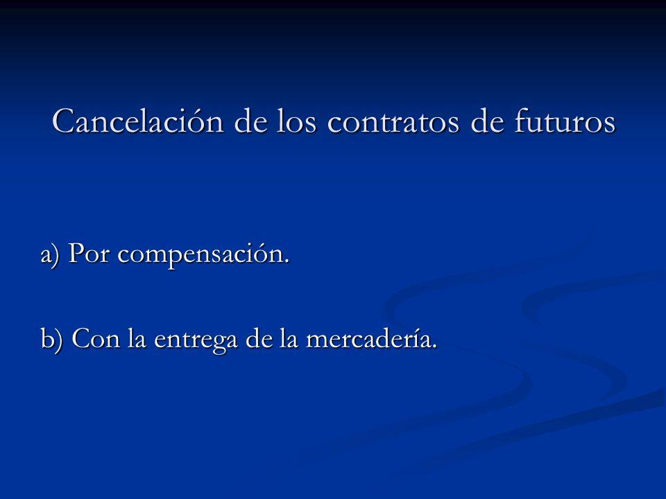 Cancelación de los contratos de futuros
