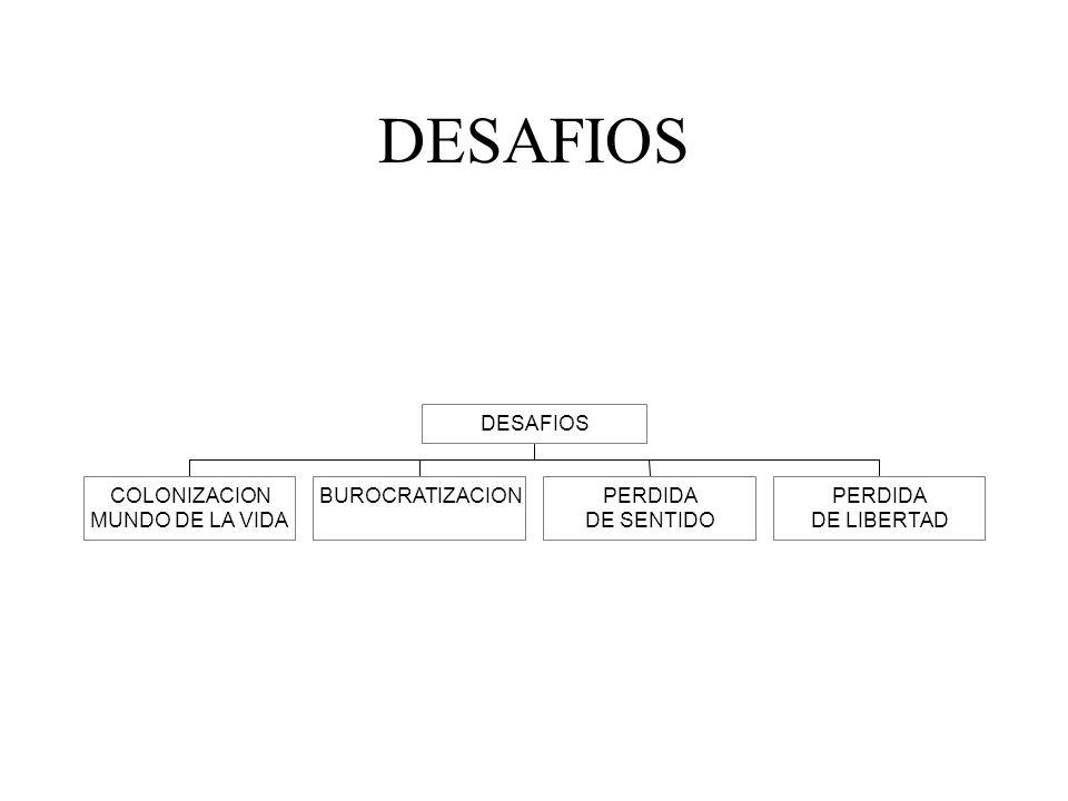 DESAFIOS COLONIZACION MUNDO DE LA VIDA BUROCRATIZACION PERDIDA