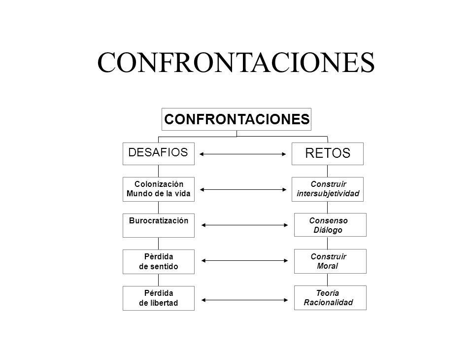 CONFRONTACIONES RETOS DESAFIOS Pérdida de libertad Pèrdida de sentido