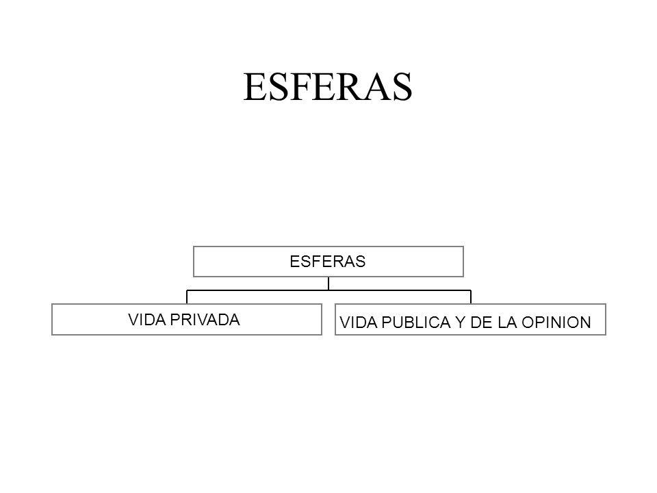 ESFERAS ESFERAS VIDA PRIVADA VIDA PUBLICA Y DE LA OPINION