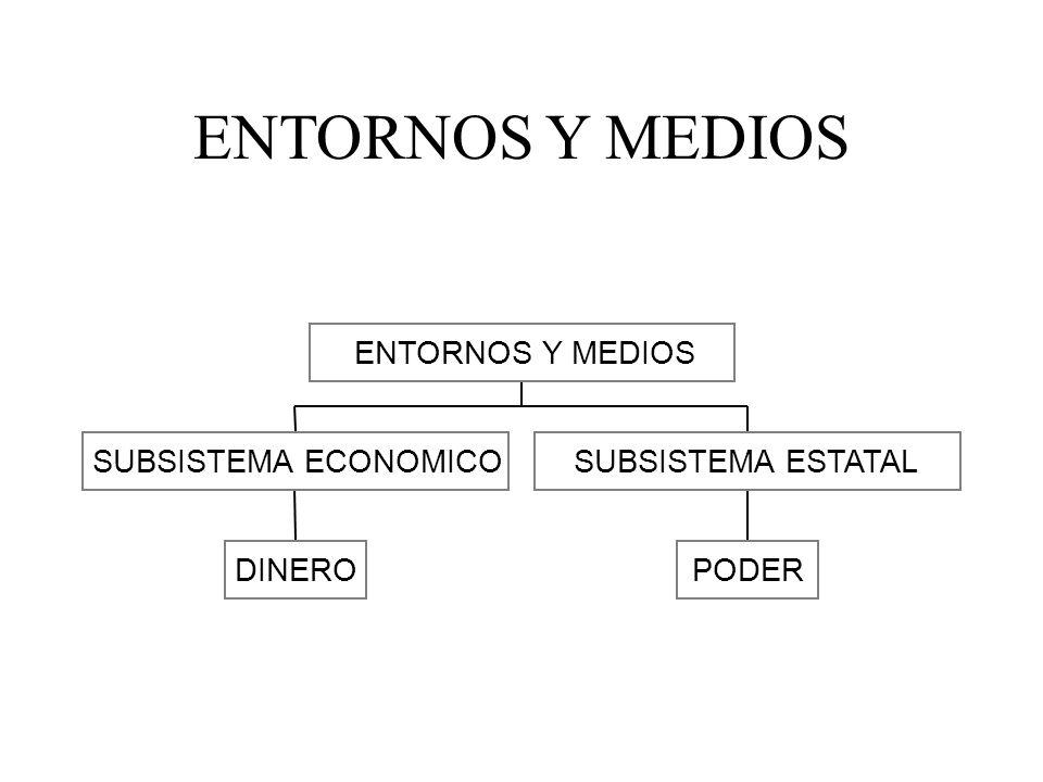 ENTORNOS Y MEDIOS DINERO SUBSISTEMA ECONOMICO PODER SUBSISTEMA ESTATAL