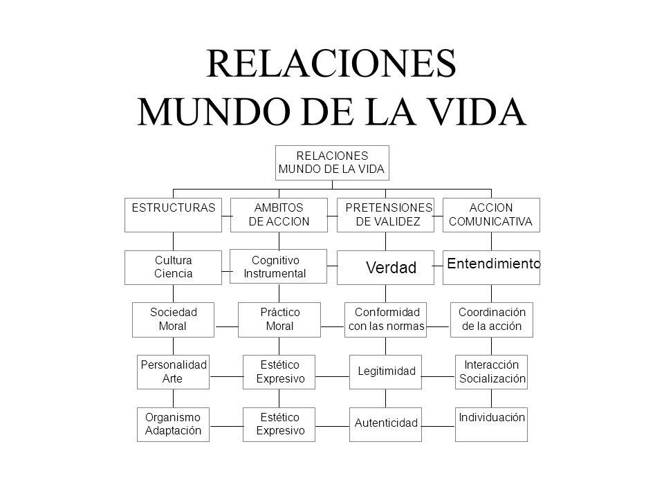 RELACIONES MUNDO DE LA VIDA
