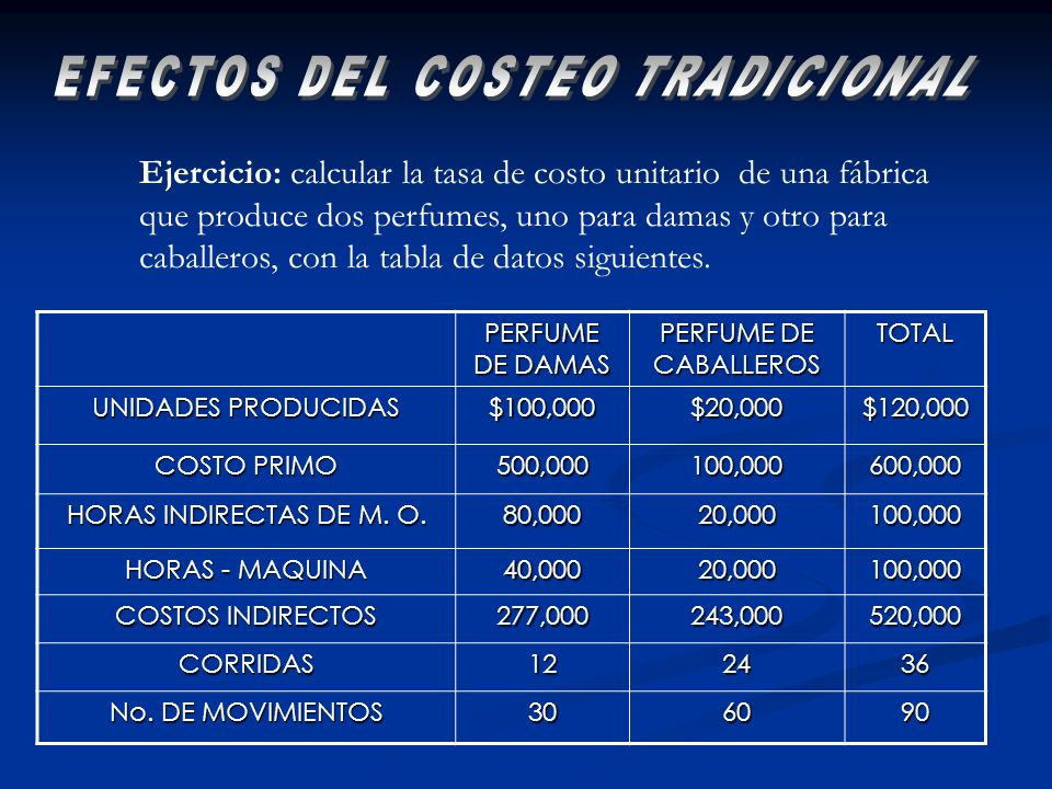 EFECTOS DEL COSTEO TRADICIONAL