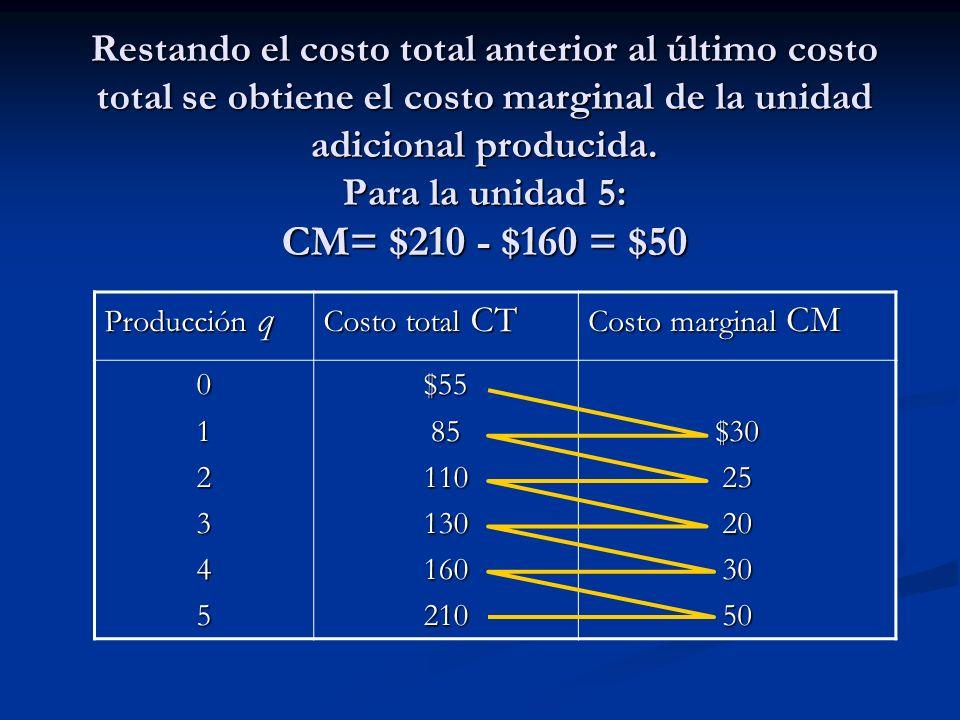 Restando el costo total anterior al último costo total se obtiene el costo marginal de la unidad adicional producida. Para la unidad 5: CM= $210 - $160 = $50
