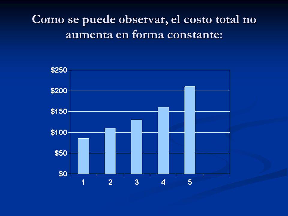 Como se puede observar, el costo total no aumenta en forma constante: