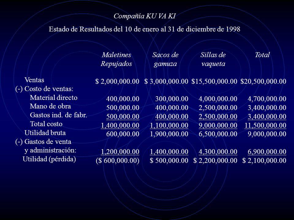Estado de Resultados del 10 de enero al 31 de diciembre de 1998