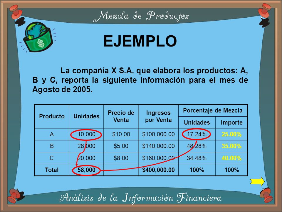 EJEMPLO La compañía X S.A. que elabora los productos: A, B y C, reporta la siguiente información para el mes de Agosto de 2005.