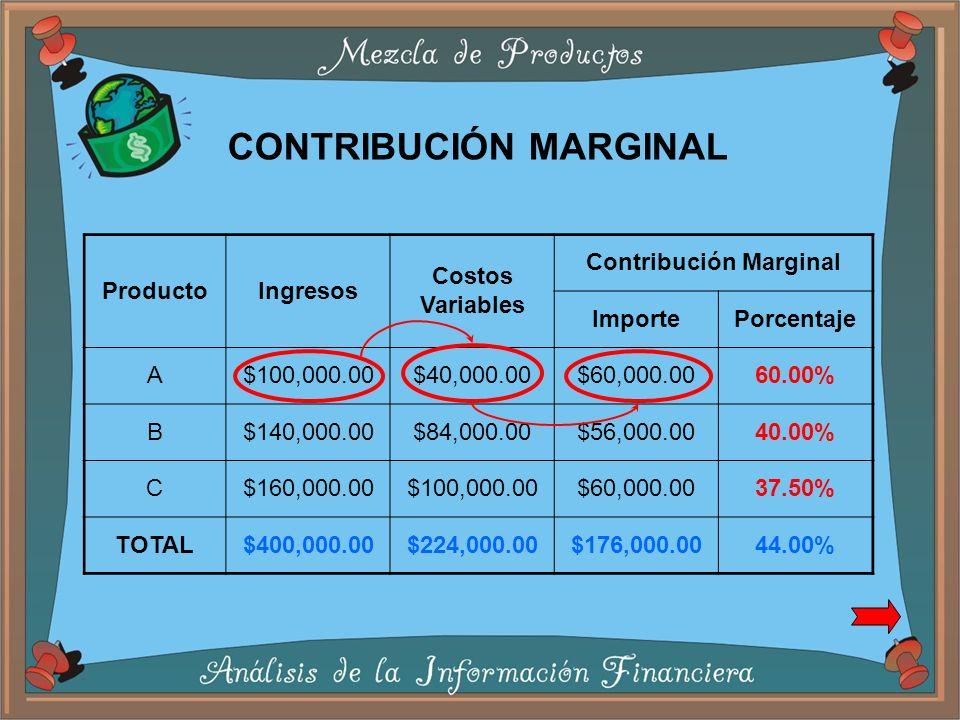 Contribución Marginal