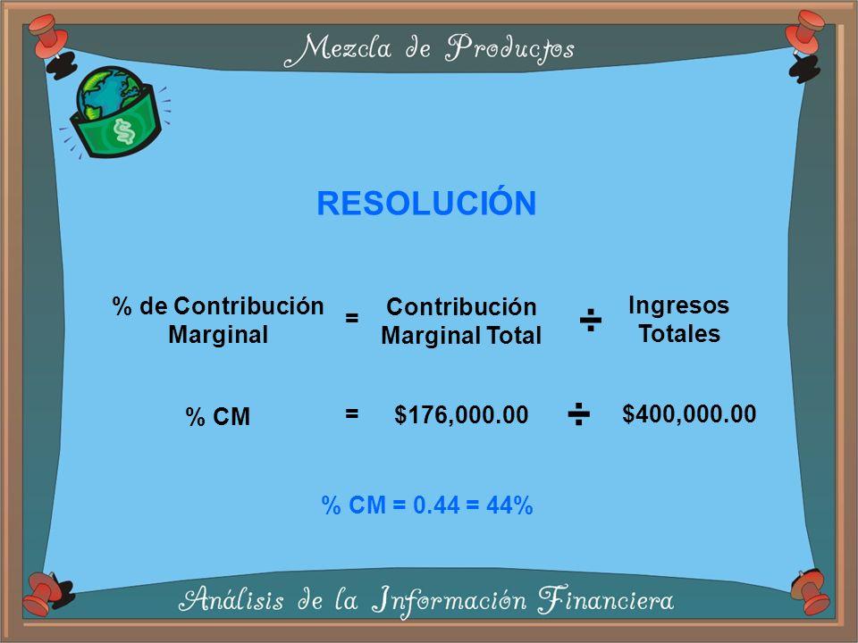 % de Contribución Marginal Contribución Marginal Total