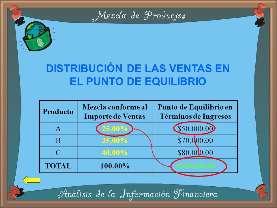 DISTRIBUCIÓN DE LAS VENTAS EN EL PUNTO DE EQUILIBRIO
