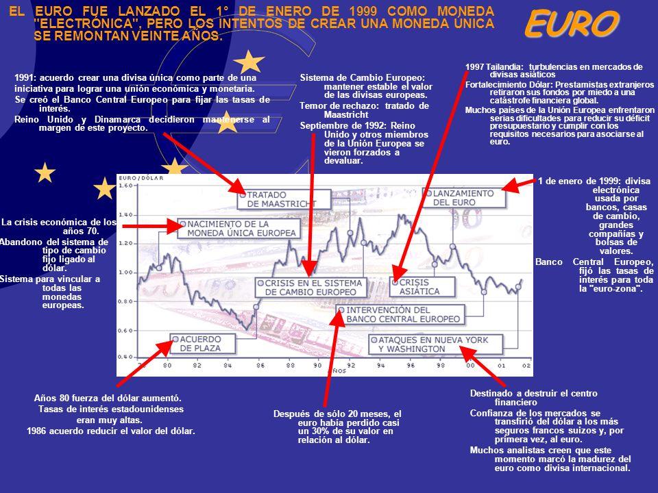 EL EURO FUE LANZADO EL 1° DE ENERO DE 1999 COMO MONEDA ELECTRÓNICA , PERO LOS INTENTOS DE CREAR UNA MONEDA ÚNICA SE REMONTAN VEINTE AÑOS.