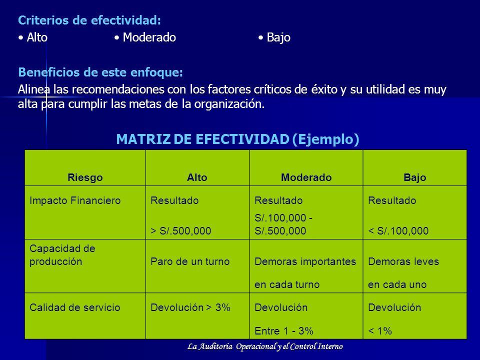MATRIZ DE EFECTIVIDAD (Ejemplo)