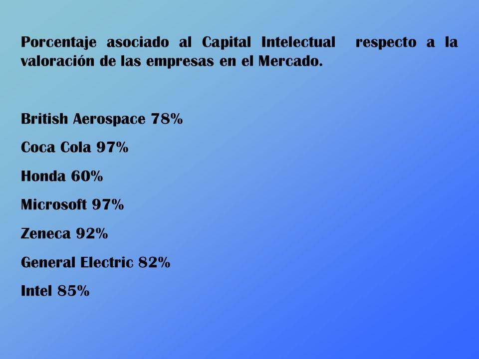 Porcentaje asociado al Capital Intelectual respecto a la valoración de las empresas en el Mercado.