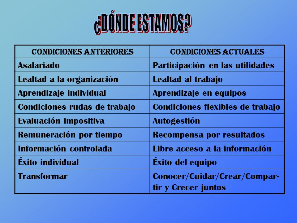 Condiciones anteriores