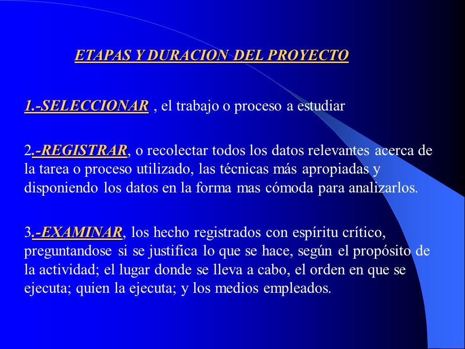 ETAPAS Y DURACION DEL PROYECTO
