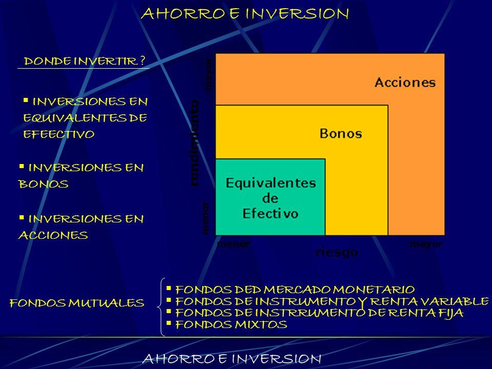 AHORRO E INVERSION AHORRO E INVERSION DONDE INVERTIR