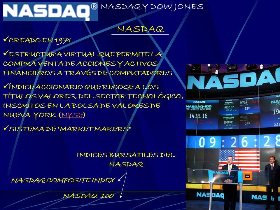 INDICES BURSATILES DEL NASDAQ