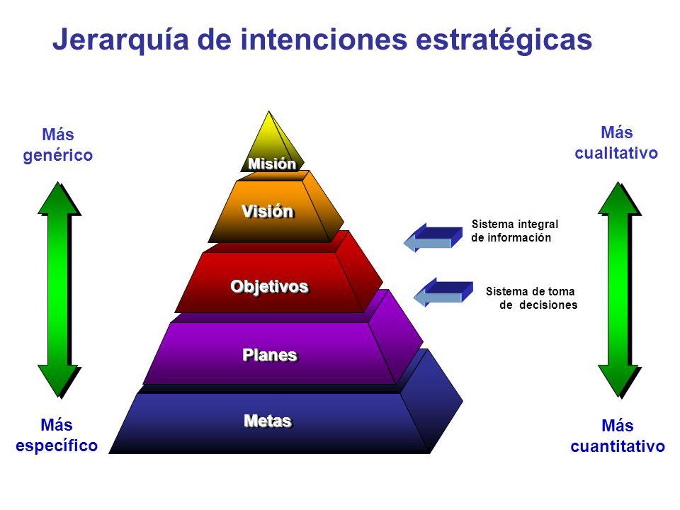 Jerarquía de intenciones estratégicas
