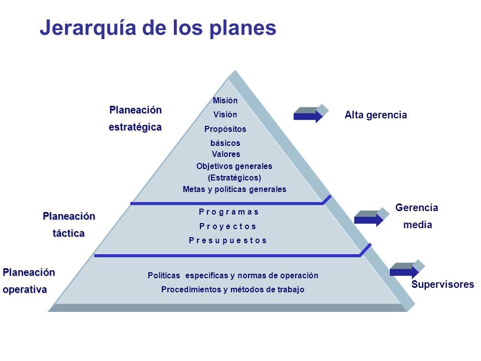 Jerarquía de los planes