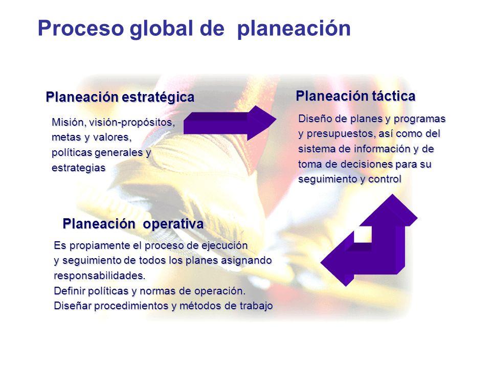 Proceso global de planeación