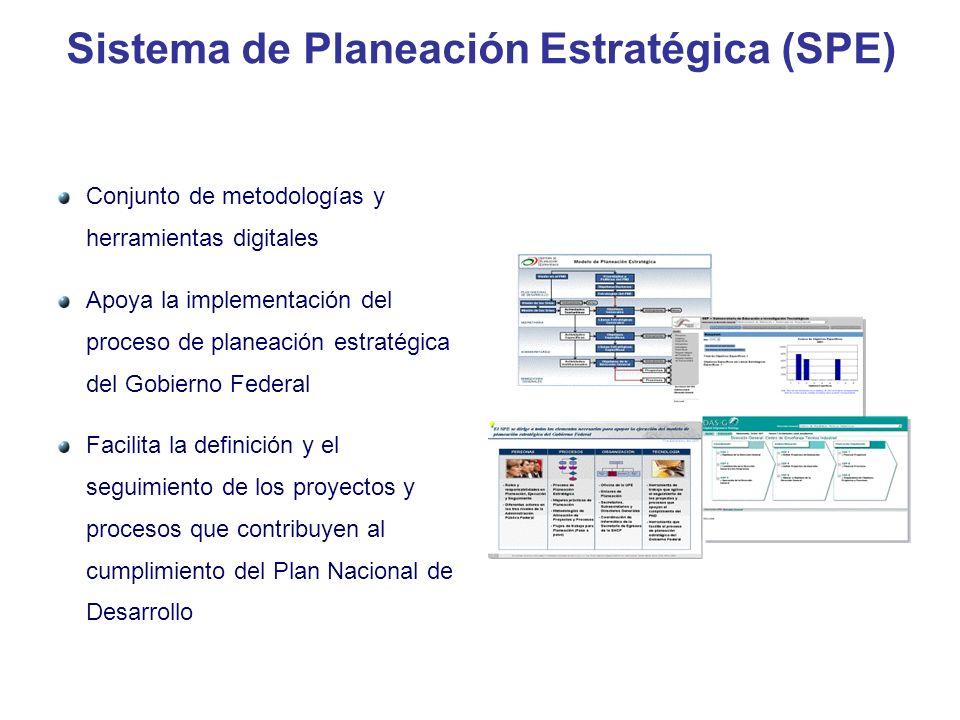 Sistema de Planeación Estratégica (SPE)