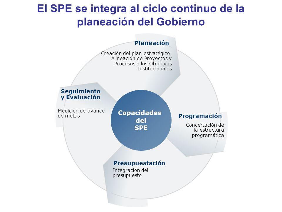 El SPE se integra al ciclo continuo de la planeación del Gobierno