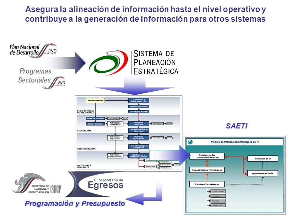 Asegura la alineación de información hasta el nivel operativo y contribuye a la generación de información para otros sistemas