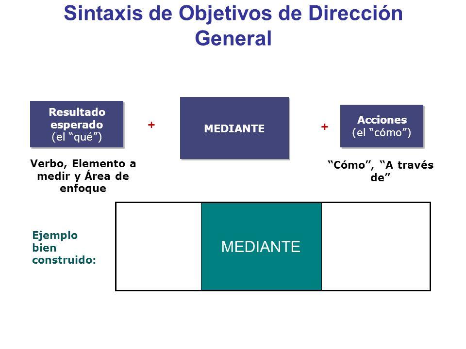Sintaxis de Objetivos de Dirección General