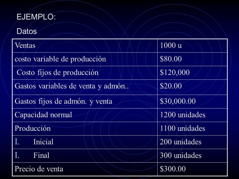 EJEMPLO: Datos. Ventas. 1000 u. costo variable de producción. $80.00. Costo fijos de producción.