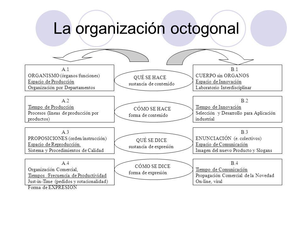 La organización octogonal